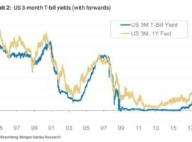 Higher Rates And Tighter Risk-Premia Spreads
