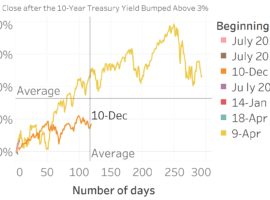 The Yield Curve Moving Above 3% Isn't That Big of a Deal At All For The S&P 500