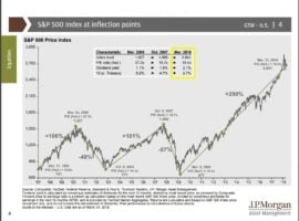 Are Stocks Becoming Cheaper As Price Increases?