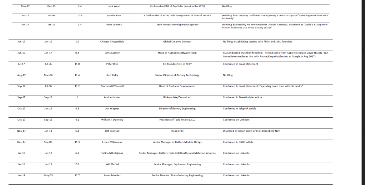 The Full List Of Tesla Inc (TSLA) Exec Departures Over The Past Two