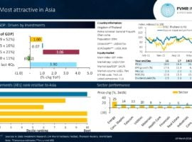 Thailand Appears Most Attractive In Asia