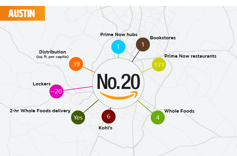 Top 25 Places To Live If You Love Amazon