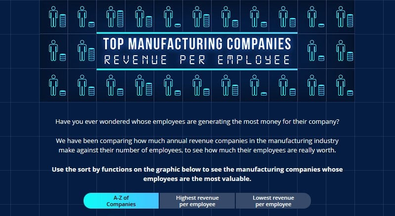 Top Manufacturing Companies Revenue Per Employee