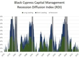 Recession Risk Looks Low for Now And Other Bullish Signs