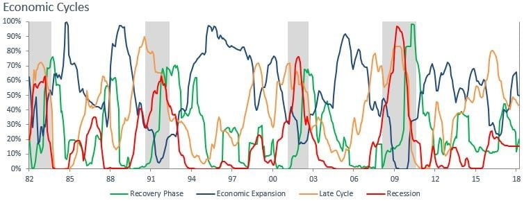 US Economic Cycle And Recession