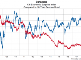 US-German Bond Spreads And Equity Leadership