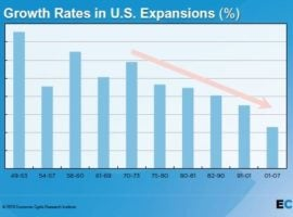 Years after the recession the death rate still exceeds the creation rate for more cities than in the past few decades