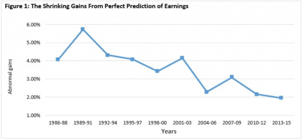 Unbearable Lightness Of Earnings