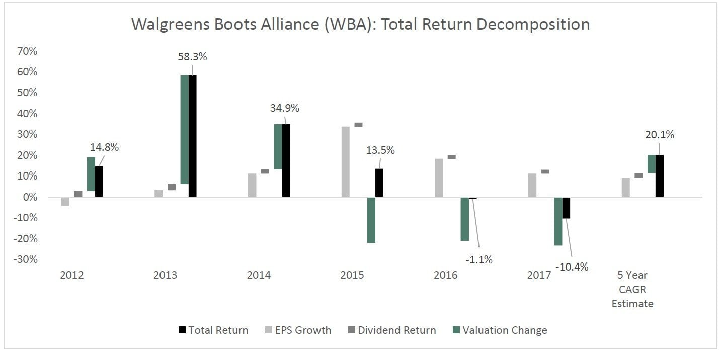 Walgreens Boots Alliance Inc (WBA) Amazon