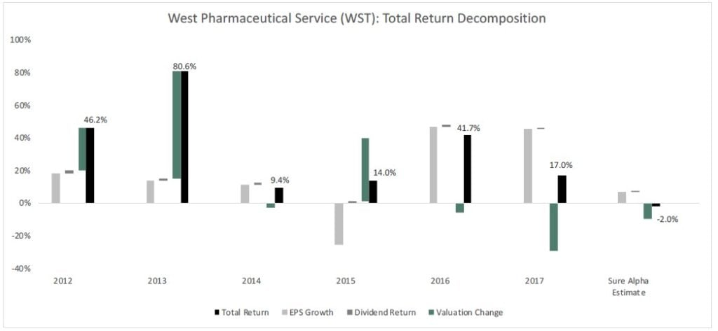 West Pharmaceutical Services Inc. (WST)