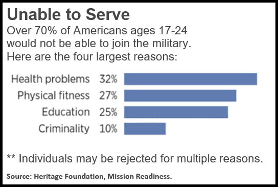 Young Americans Military