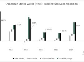 American States Water Co (AWR) – Overvalued Water Utilities To Avoid