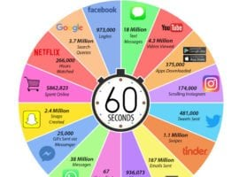 What Happens In An Internet Minute In 2018?