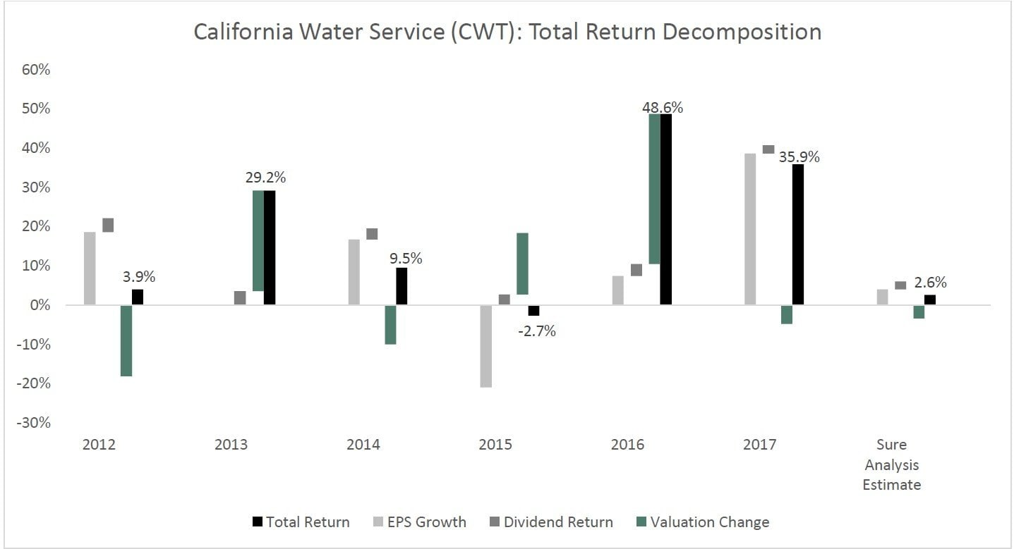 California Water Service Group (CWT)