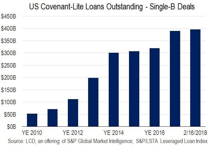 Corporate Debt & Leveraged Loans
