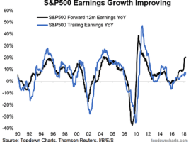 Long term growth estimates have spiked to the highest levels seen since the dot com boom