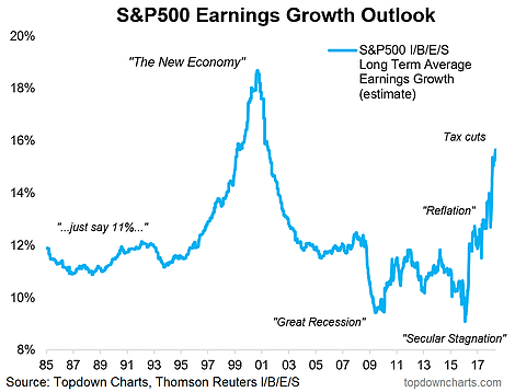 EPS S&P 500 Earnings