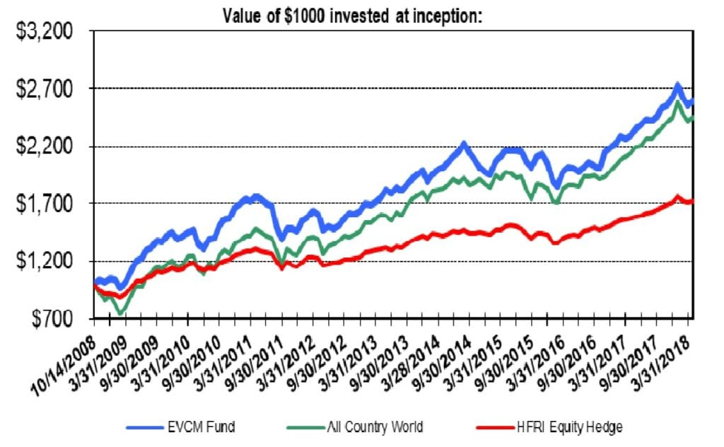 Emerging Value Capital Management