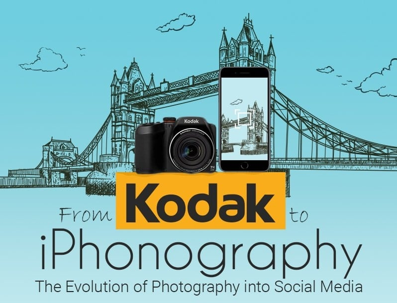 From Kodak To iPhonography camera