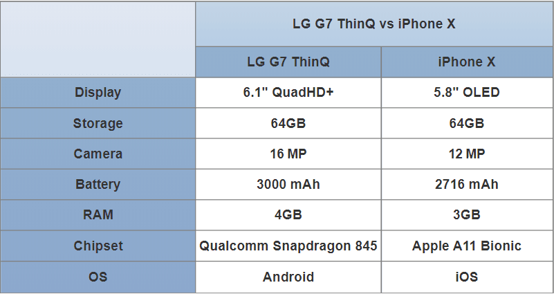 lg g7 thinq vs iphone x
