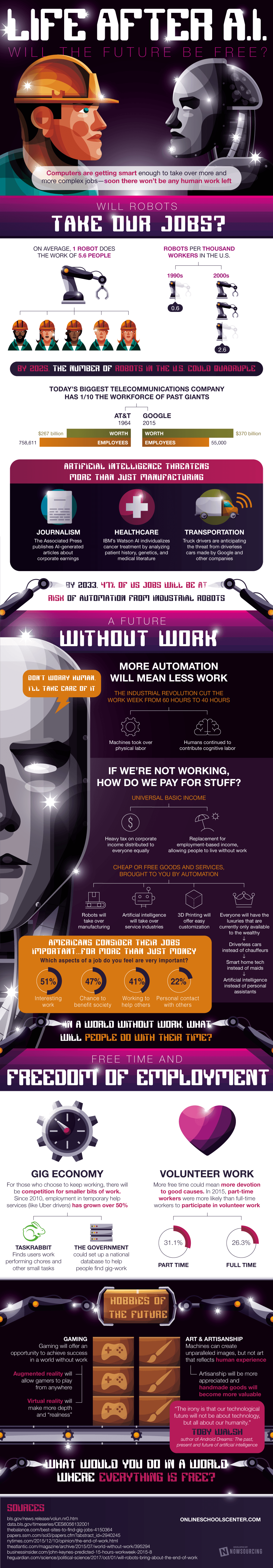Life After Artificial Intelligence F