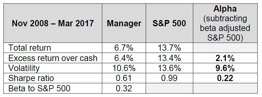 Market Neutral Managers