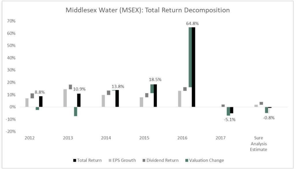 Middlesex Water Company (MSEX)
