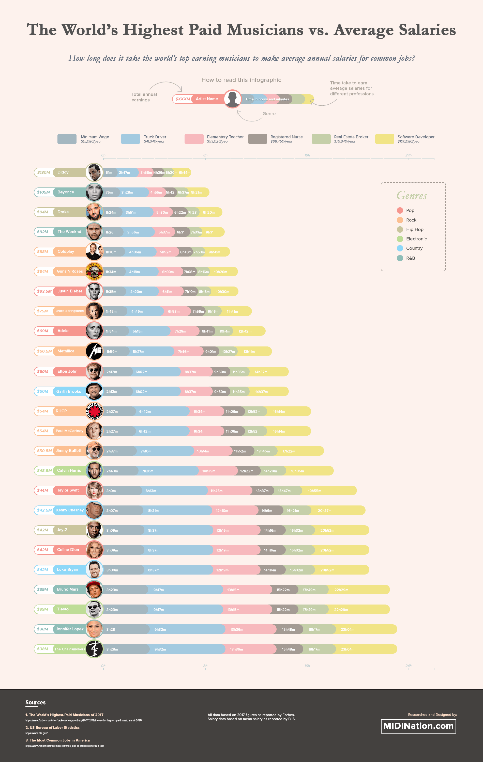 How Quickly Do Top Musicians Make Average Salaries