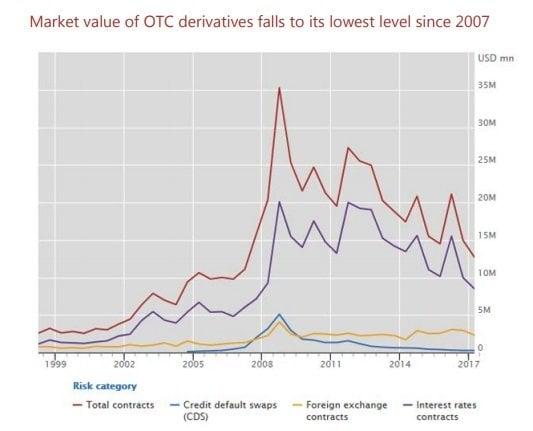 OTC derivatives