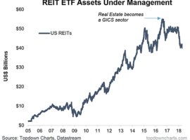What Is Going On With REIT ETFs?