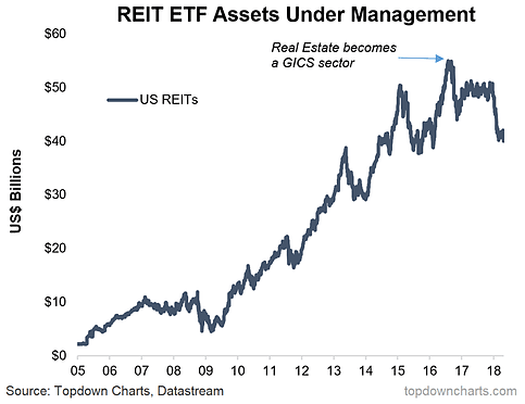 REITs, GICS Changes, And Tech