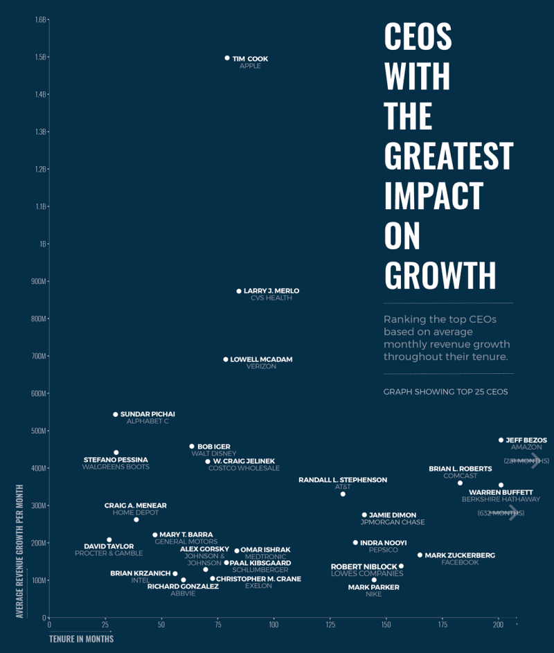 Ranking The Top 50 CEO revenue growth