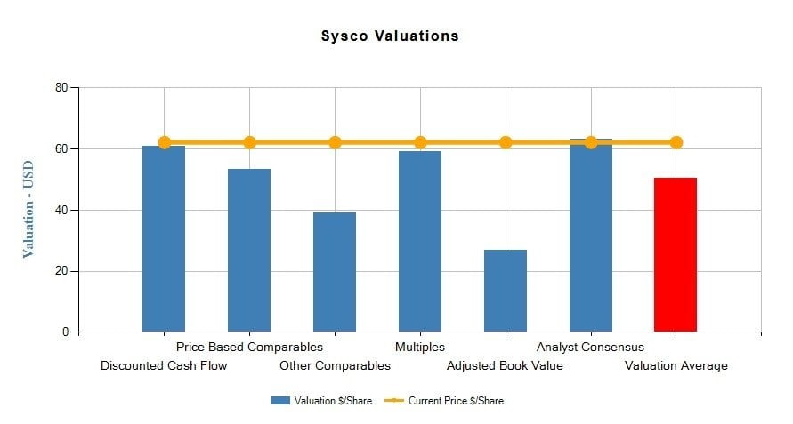 SYSCO Corporation (SYY)