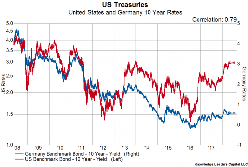 US Treasuries US Dollar
