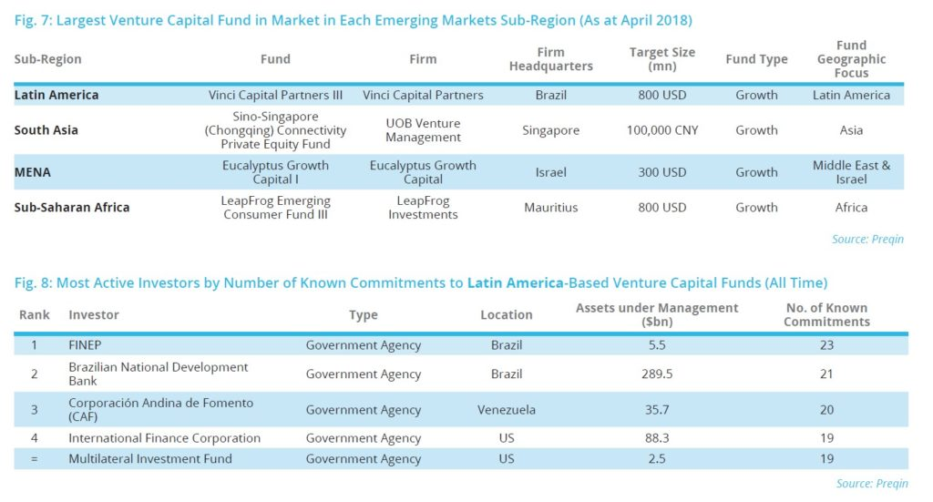 Venture Capital In Emerging Markets