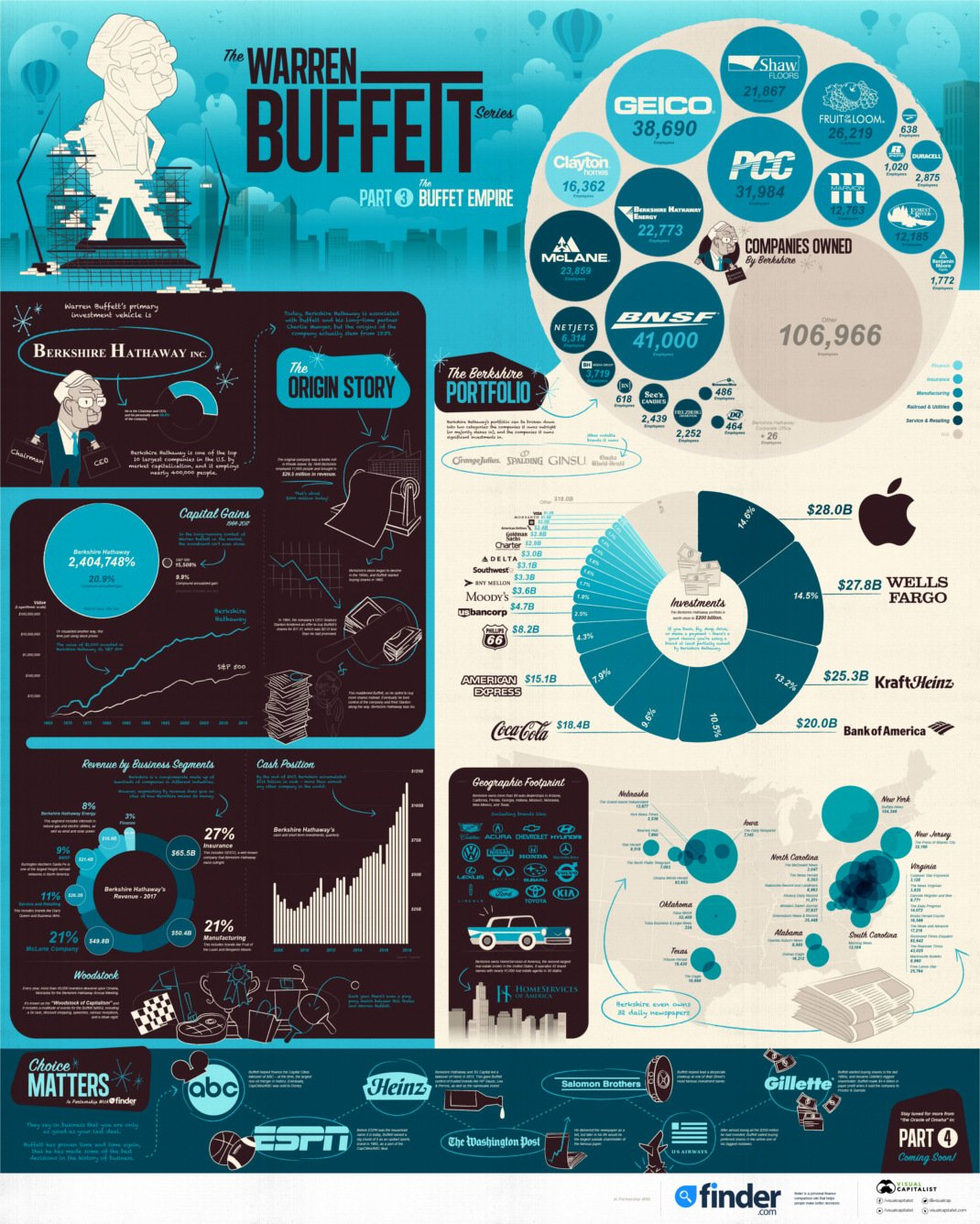 Warren Buffett Empire I