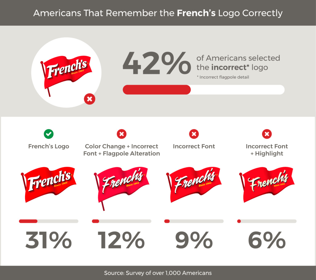 Correct Logo For These 8 Iconic Brands