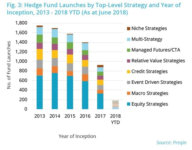 Biggest Hedge Fund Launches Of 2018