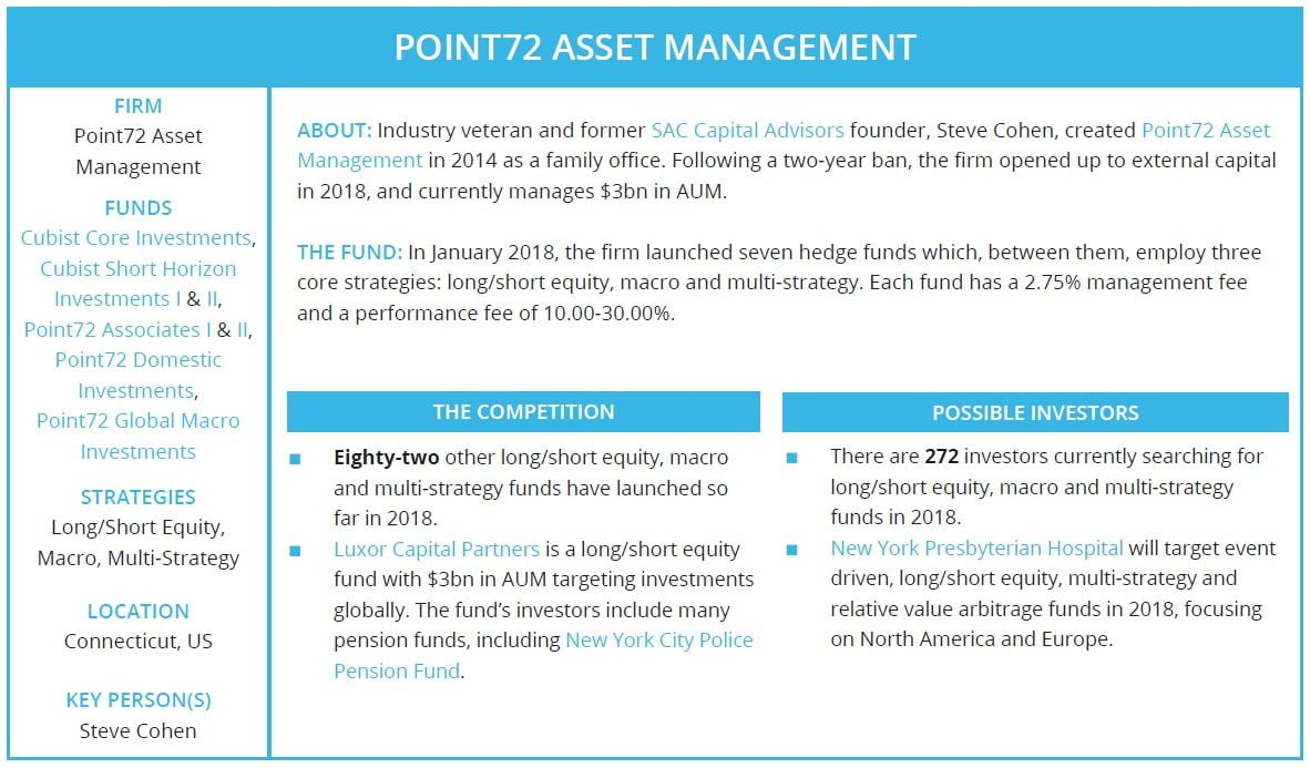 The Biggest Hedge Fund Launches Of 2018 - ValueWalk