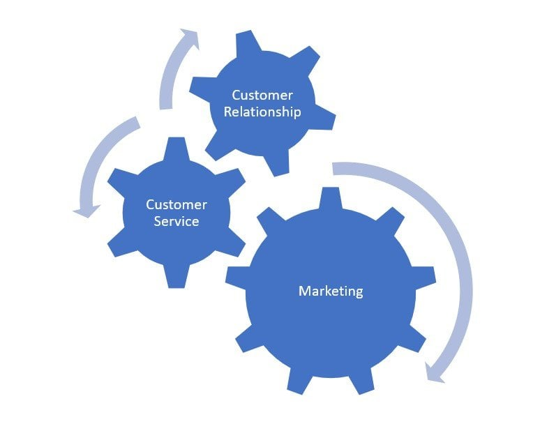 Customer Service Business Marketing
