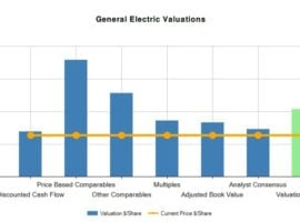 General Electric Company (GE) Fundamental Valuation Report