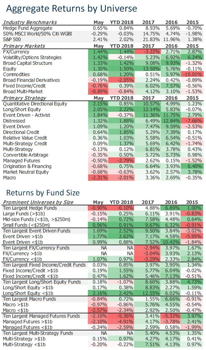 Hedge Funds May 2018