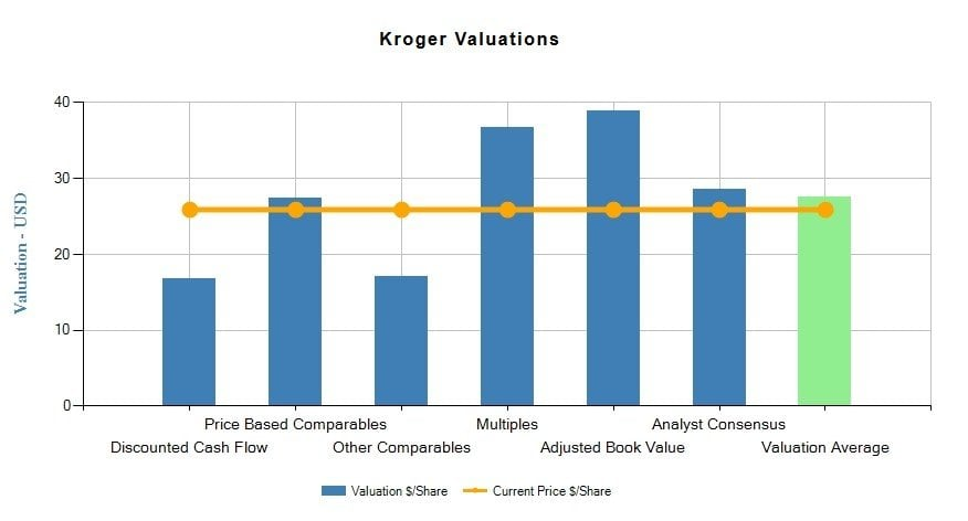 Kroger Co (KR) Fundamental Valuation