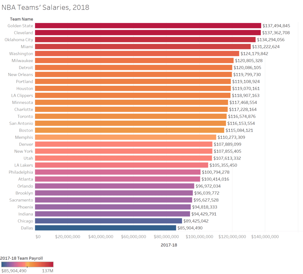 Here's a look at NBA team salaries, team wins, the correlation between salaries and wins, and the cost per win. Before reading, which teams would you bet had wise general mangers (GMs) in 2017-18? Which teams' GMs would you guess were the chumps? An inspection follows.