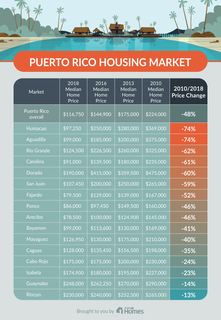 Puerto Rico Suffering Home Prices Drop