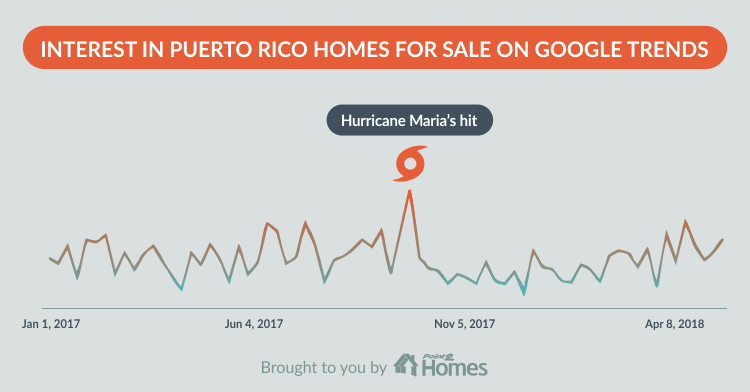 Hurricane Maria: Puerto Rico Real Estate Drop To An 8-Year Low