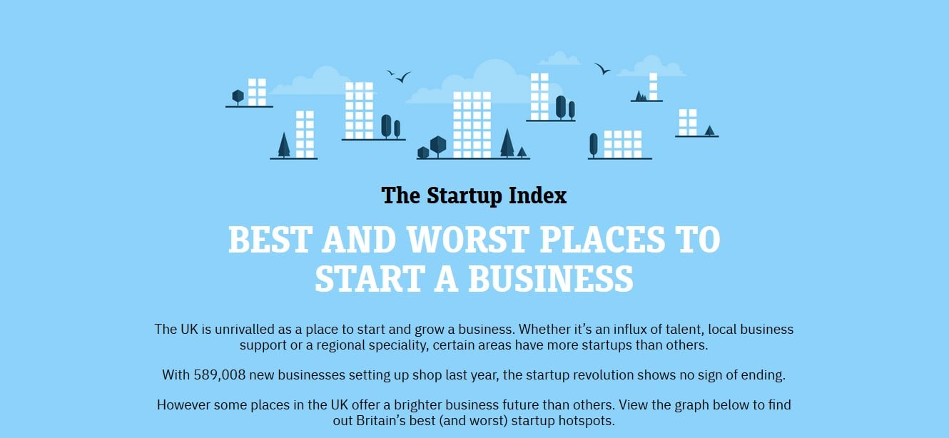 UK Best And Worst Places To Start A Business