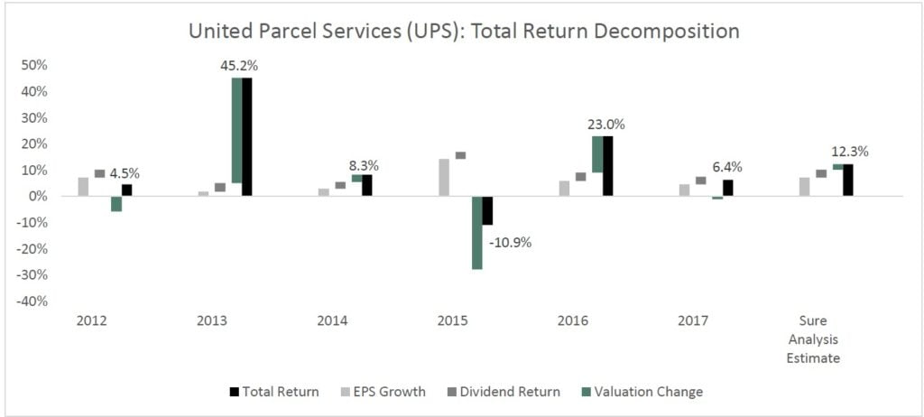 United Parcel Services (UPS)
