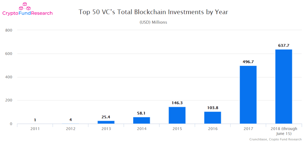 top VCs investing in blockchain