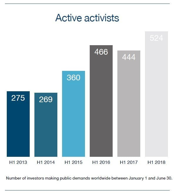 Activist Investing Half-Year Review